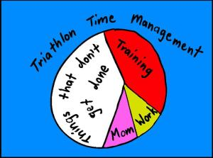 time management pie chart